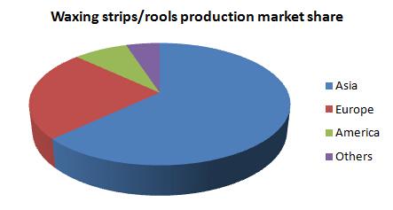 Global Key Regions Waxing Stripsrolls Production Market Share